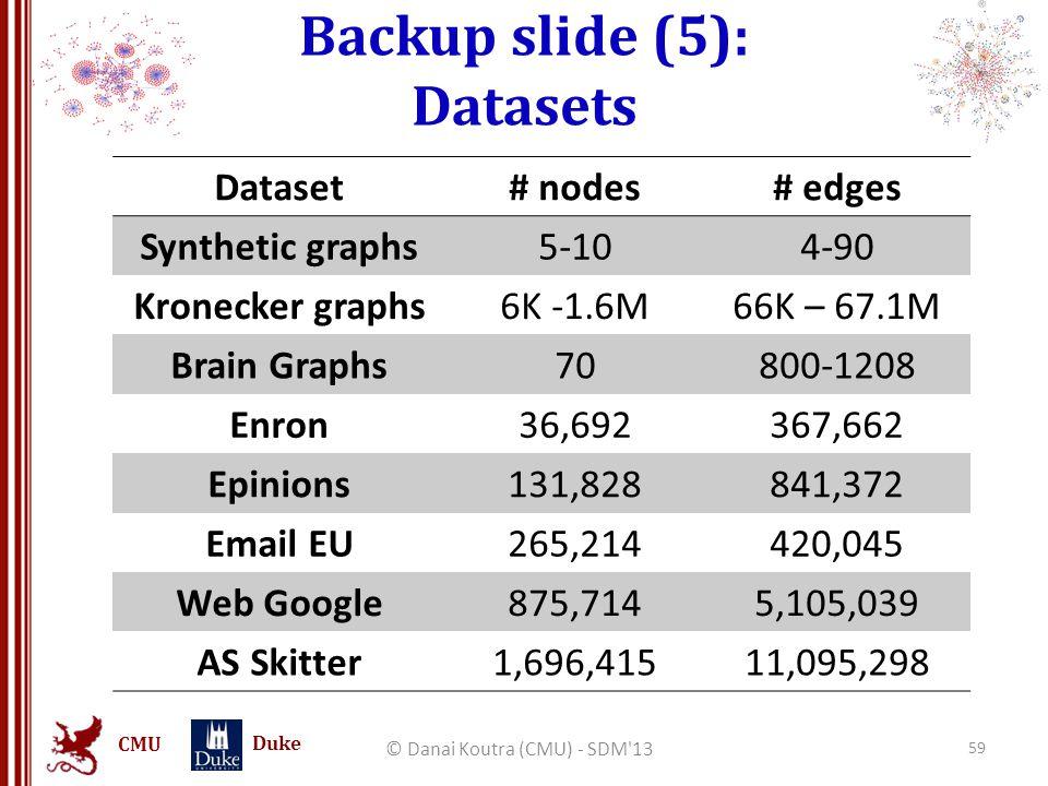 CMU Duke Backup slide (5): Datasets Dataset# nodes# edges Synthetic graphs5-104-90 Kronecker graphs6K -1.6M66K – 67.1M Brain Graphs70800-1208 Enron36,