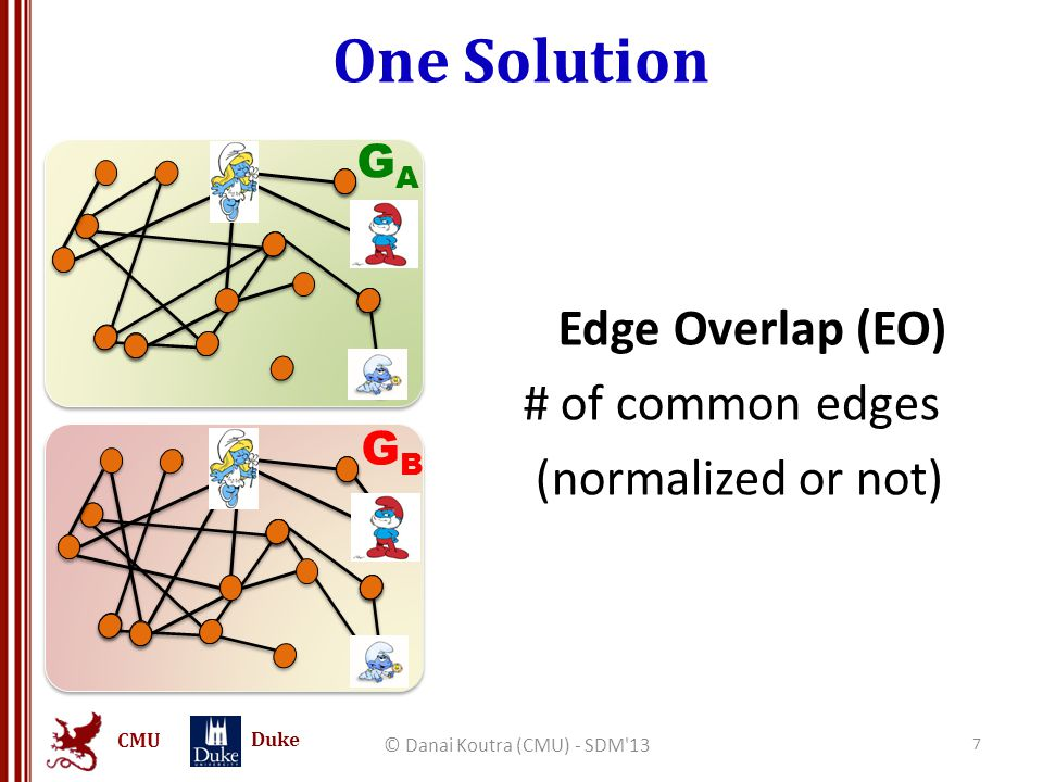 CMU Duke One Solution Edge Overlap (EO) # of common edges (normalized or not) © Danai Koutra (CMU) - SDM'13 7 GAGA GBGB