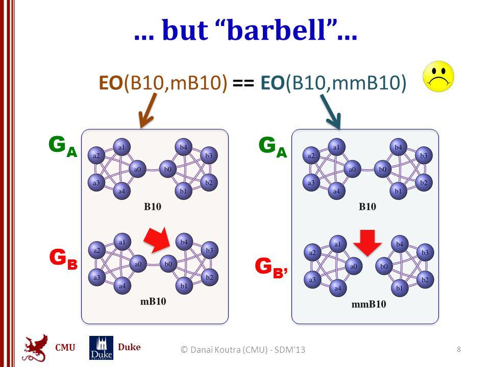 CMU Duke Backup slide (5): Datasets Dataset# nodes# edges Synthetic graphs5-104-90 Kronecker graphs6K -1.6M66K – 67.1M Brain Graphs70800-1208 Enron36,692367,662 Epinions131,828841,372 Email EU265,214420,045 Web Google875,7145,105,039 AS Skitter1,696,41511,095,298 © Danai Koutra (CMU) - SDM 13 59