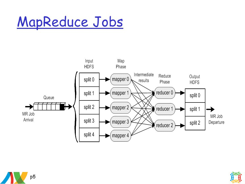 p5 MapReduce Jobs
