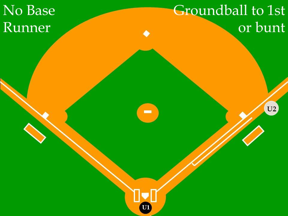 U2 No Base Runner Groundball to 1st or bunt