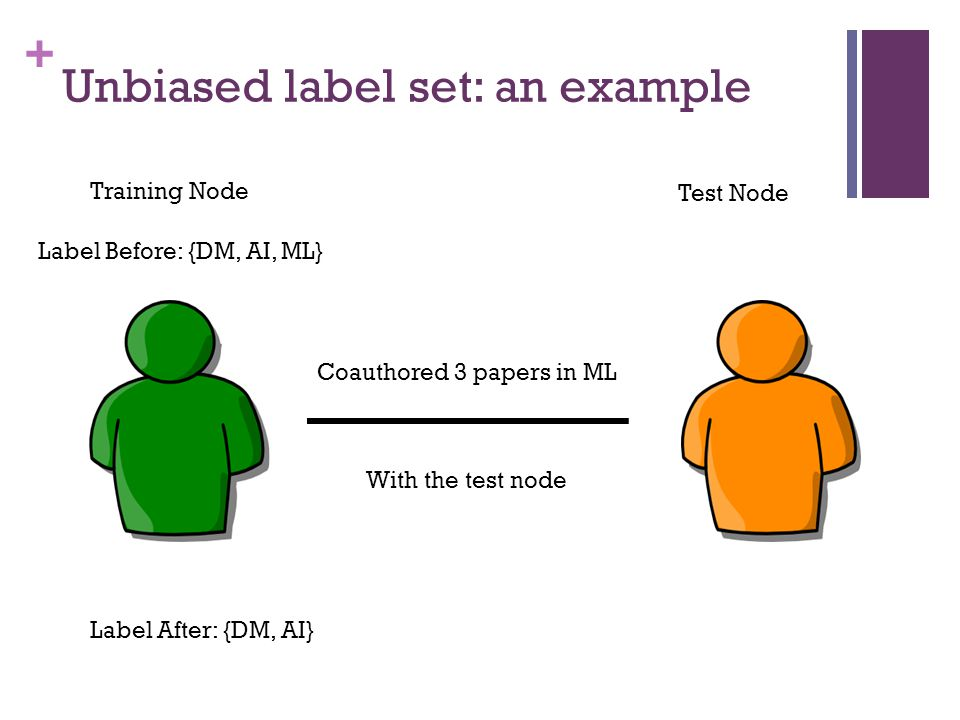 + Unbiased label set: an example Training Node Test Node Coauthored 3 papers in ML Label Before: {DM, AI, ML} Label After: {DM, AI} With the test node