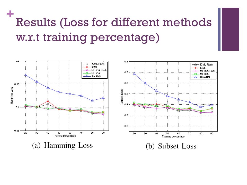 + Results (Loss for different methods w.r.t training percentage)