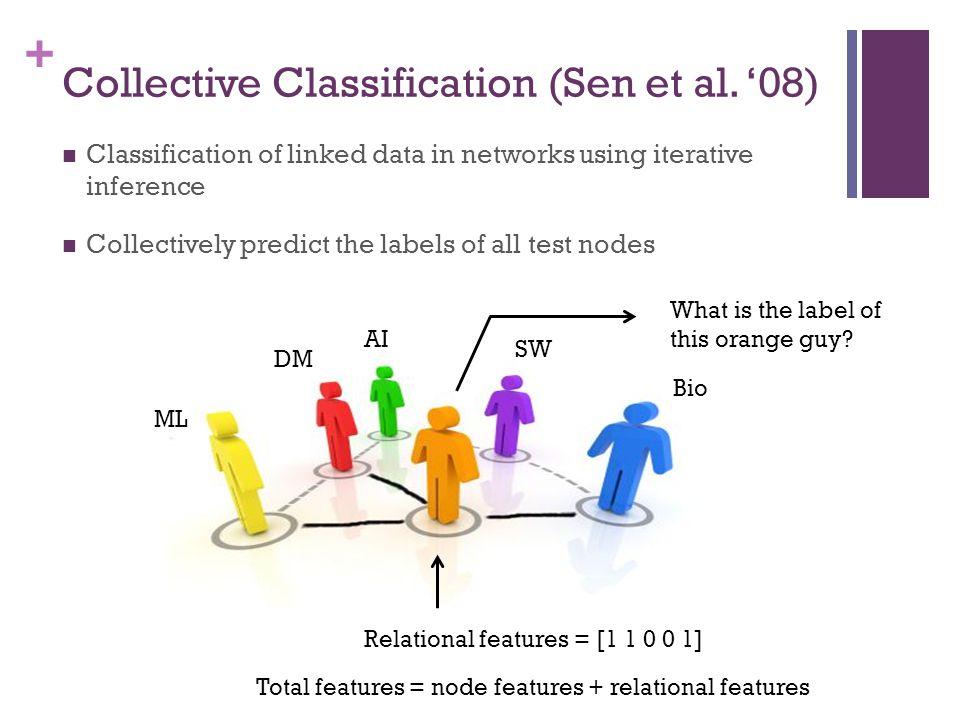 + Collective Classification (Sen et al.
