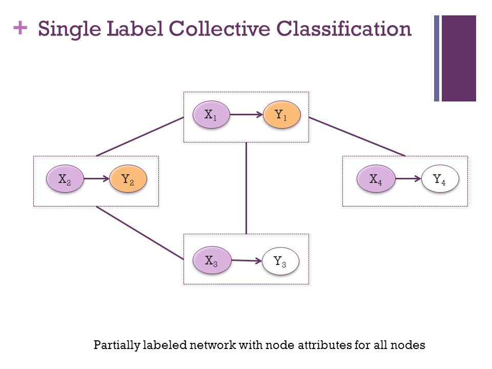 + X1X1 X1X1 Y1Y1 Y1Y1 X3X3 X3X3 Y3Y3 Y3Y3 X2X2 X2X2 Y2Y2 Y2Y2 X4X4 X4X4 Y4Y4 Y4Y4 Single Label Collective Classification Partially labeled network with node attributes for all nodes