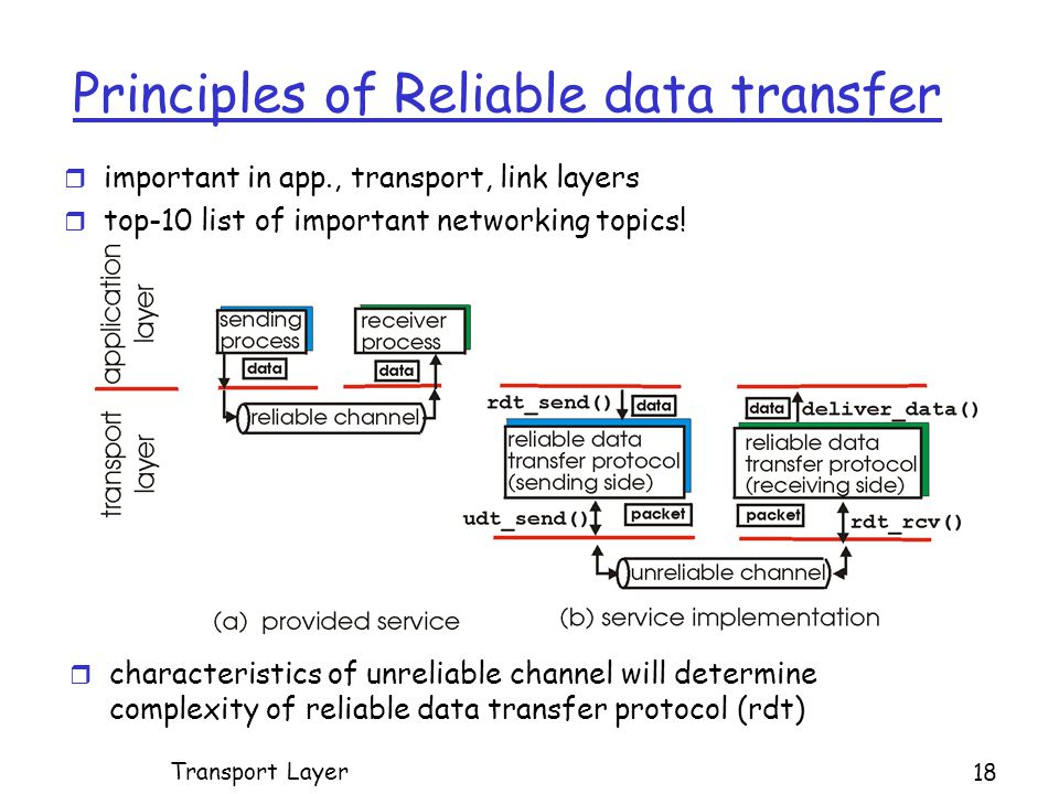 Principles of Reliable data transfer r important in app., transport, link layers r top-10 list of important networking topics.