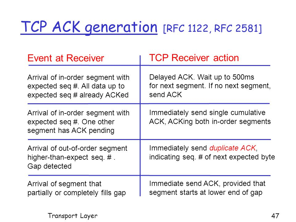 TCP ACK generation [RFC 1122, RFC 2581] Event at Receiver Arrival of in-order segment with expected seq #.