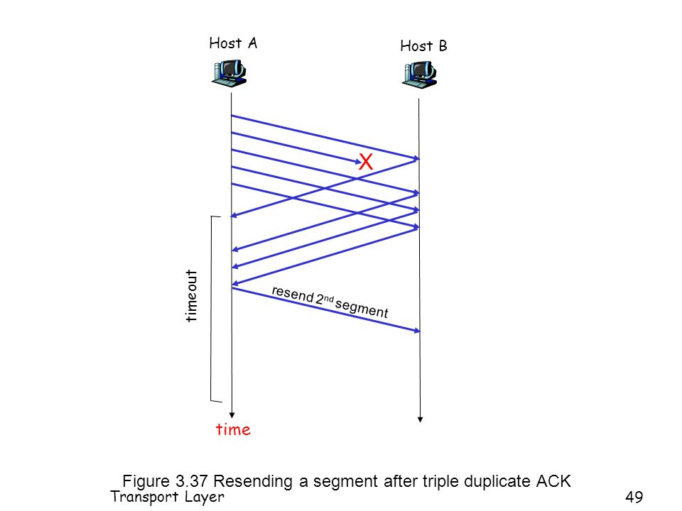 Host A timeout Host B time X resend 2 nd segment Figure 3.37 Resending a segment after triple duplicate ACK Transport Layer 49
