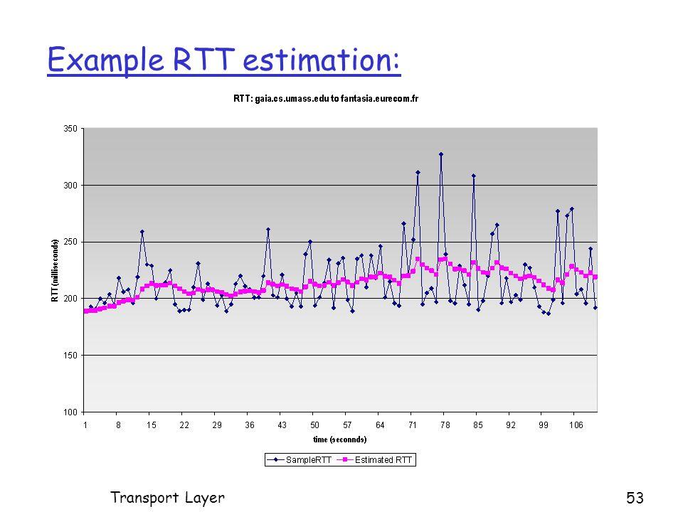 Example RTT estimation: Transport Layer 53