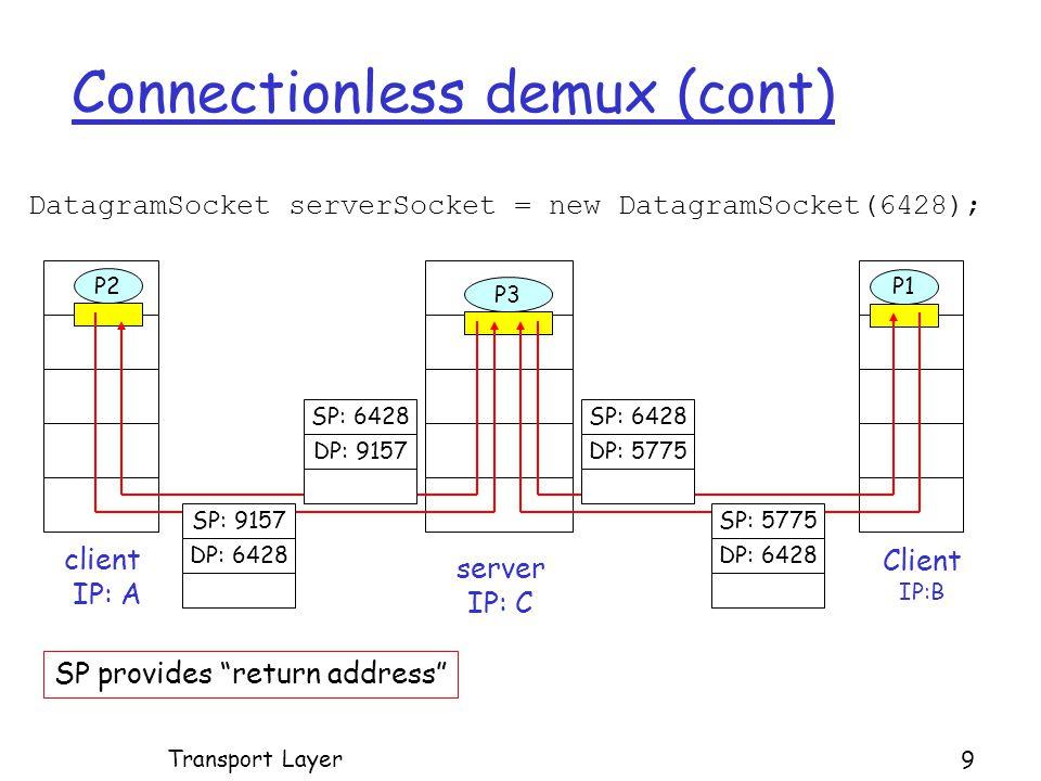 Connectionless demux (cont) DatagramSocket serverSocket = new DatagramSocket(6428); Client IP:B P2 client IP: A P1 P3 server IP: C SP: 6428 DP: 9157 SP: 9157 DP: 6428 SP: 6428 DP: 5775 SP: 5775 DP: 6428 SP provides return address Transport Layer 9