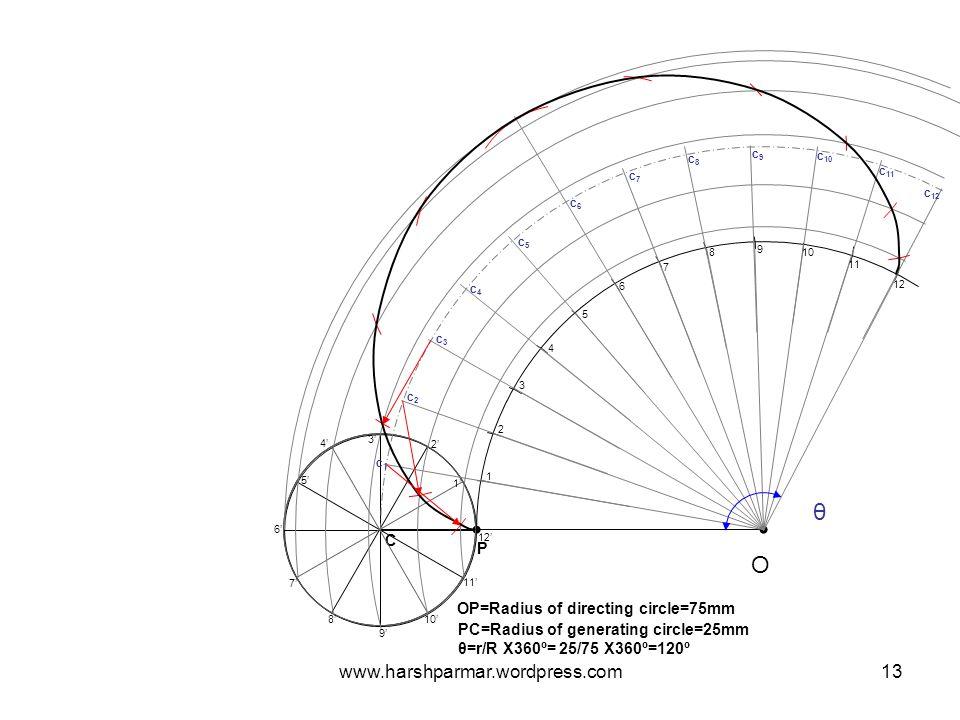 O P OP=Radius of directing circle=75mm C PC=Radius of generating circle=25mm θ θ=r/R X360º= 25/75 X360º=120º 1 2 3 4 5 6 7 8 9 10 11 12 1' 2' 3' 4' 5'