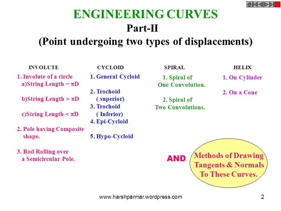 INVOLUTE CYCLOID SPIRAL HELIX ENGINEERING CURVES Part-II (Point undergoing two types of displacements) 1. Involute of a circle a)String Length =  D b