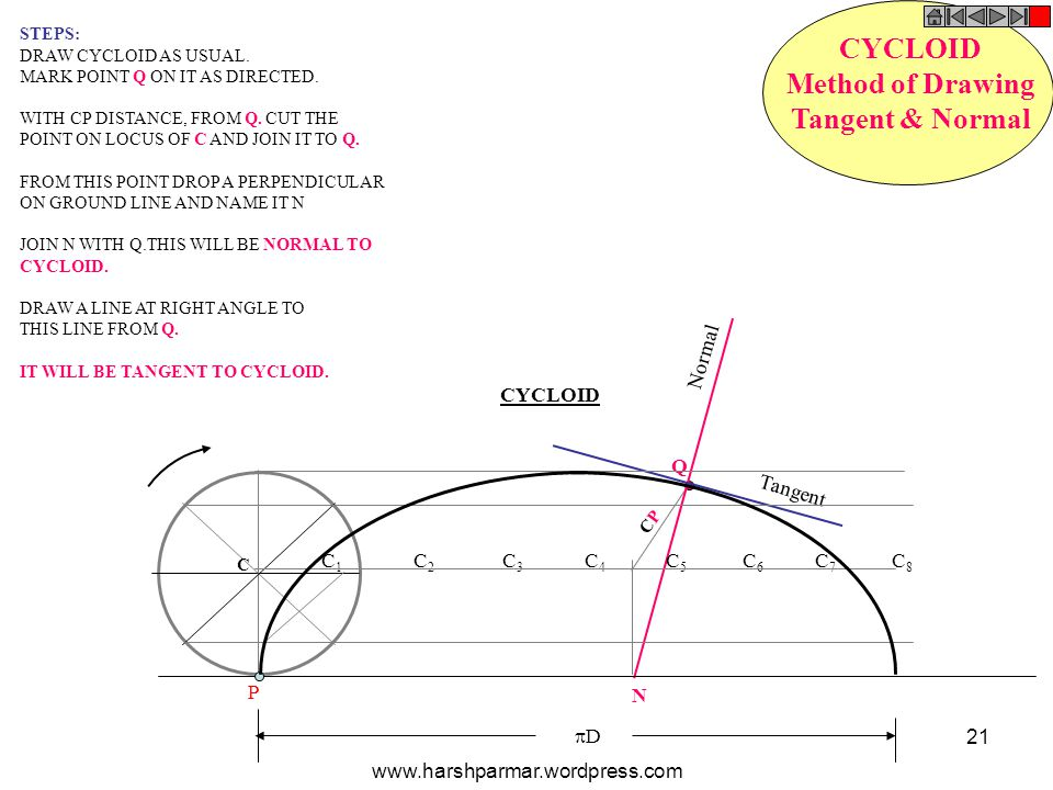 Q N Normal Tangent CYCLOID Method of Drawing Tangent & Normal STEPS: DRAW CYCLOID AS USUAL. MARK POINT Q ON IT AS DIRECTED. WITH CP DISTANCE, FROM Q.