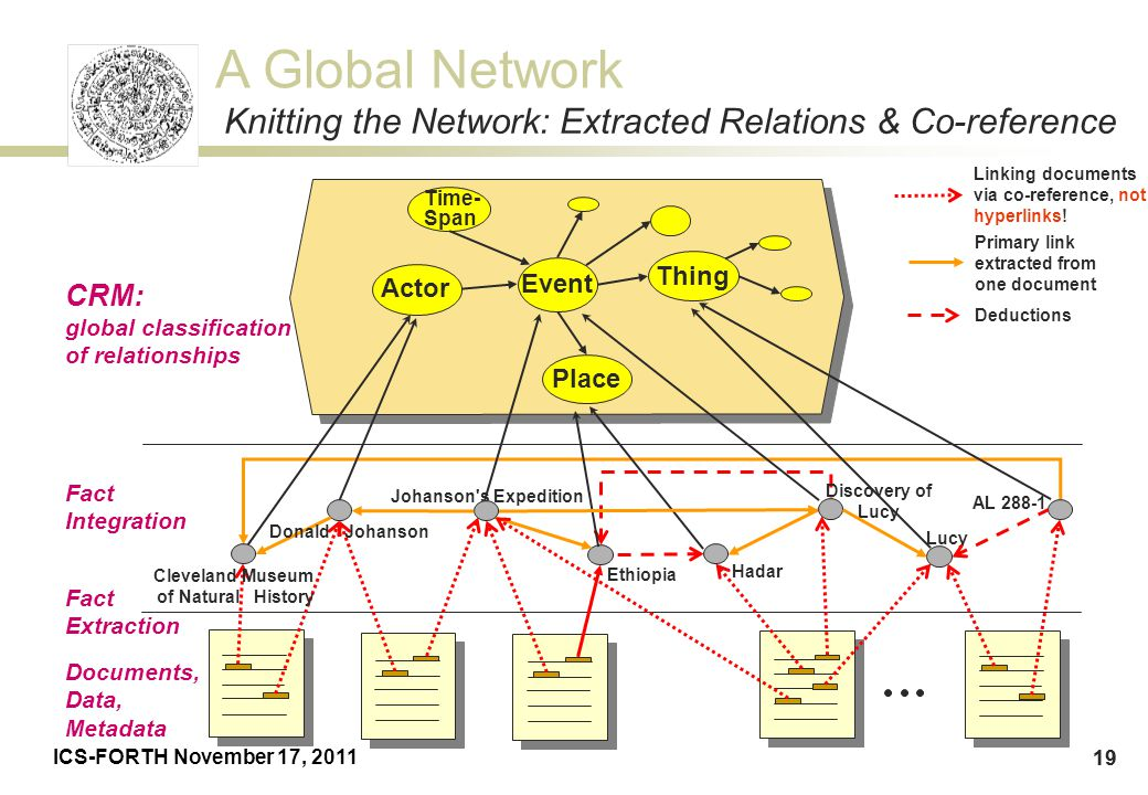 A Global Network ICS-FORTH November 17, 2011 19 Fact Integration Ethiopia Johanson's Expedition CRM: global classification of relationships Documents,