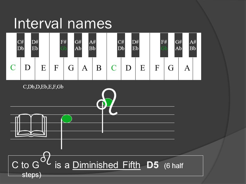 Interval names C to G b is a Diminished Fifth D5 (6 half steps) b C,Db,D,Eb,E,F,Gb & C# Db D# Eb F# Gb A# Bb C# Db G# Ab D# Eb F# Gb G# Ab A# Bb CD EFGABCDEFGA