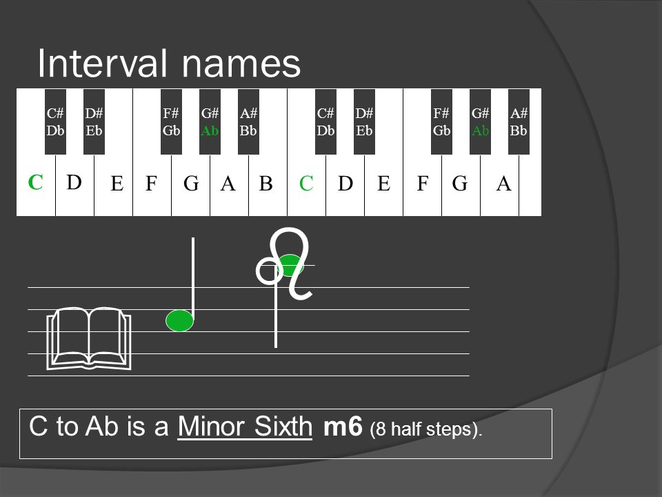 Interval names C to Ab is a Minor Sixth m6 (8 half steps). & b C# Db D# Eb F# Gb A# Bb C# Db G# Ab D# Eb F# Gb G# Ab A# Bb CD EFGABCDEFGA
