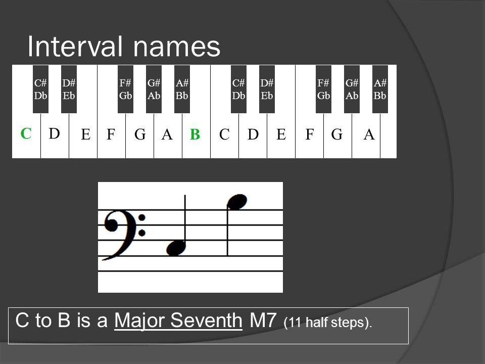 Interval names C to B is a Major Seventh M7 (11 half steps). C# Db D# Eb F# Gb A# Bb C# Db G# Ab D# Eb F# Gb G# Ab A# Bb CD EFGABCDEFGA