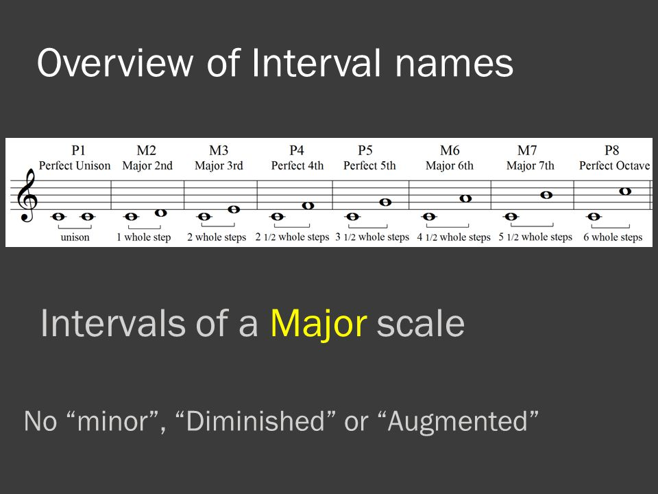 Overview of Interval names Intervals of a Major scale No minor , Diminished or Augmented