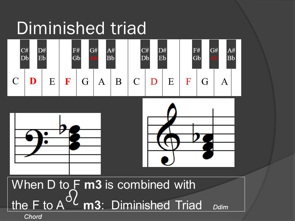 Diminished triad When D to F m3 is combined with the F to A b m3: Diminished Triad Ddim Chord C# Db D# Eb F# Gb A# Bb C# Db G# Ab D# Eb F# Gb G# Ab A# Bb CD EFGABCDEFGA