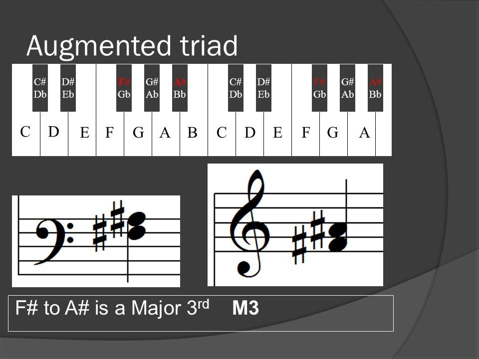 Augmented triad F# to A# is a Major 3 rd M3 C# Db D# Eb F# Gb A# Bb C# Db G# Ab D# Eb F# Gb G# Ab A# Bb CD EFGABCDEFGA