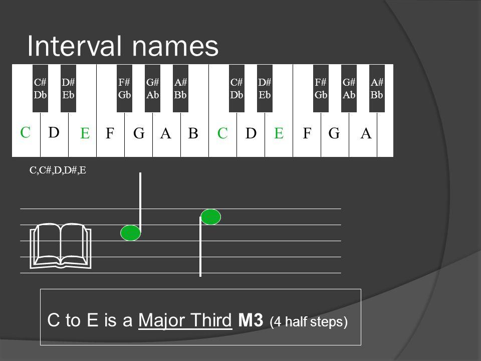 Interval names C to E is a Major Third M3 (4 half steps) C,C#,D,D#,E & C# Db D# Eb F# Gb A# Bb C# Db G# Ab D# Eb F# Gb G# Ab A# Bb CD EFGABCDEFGA