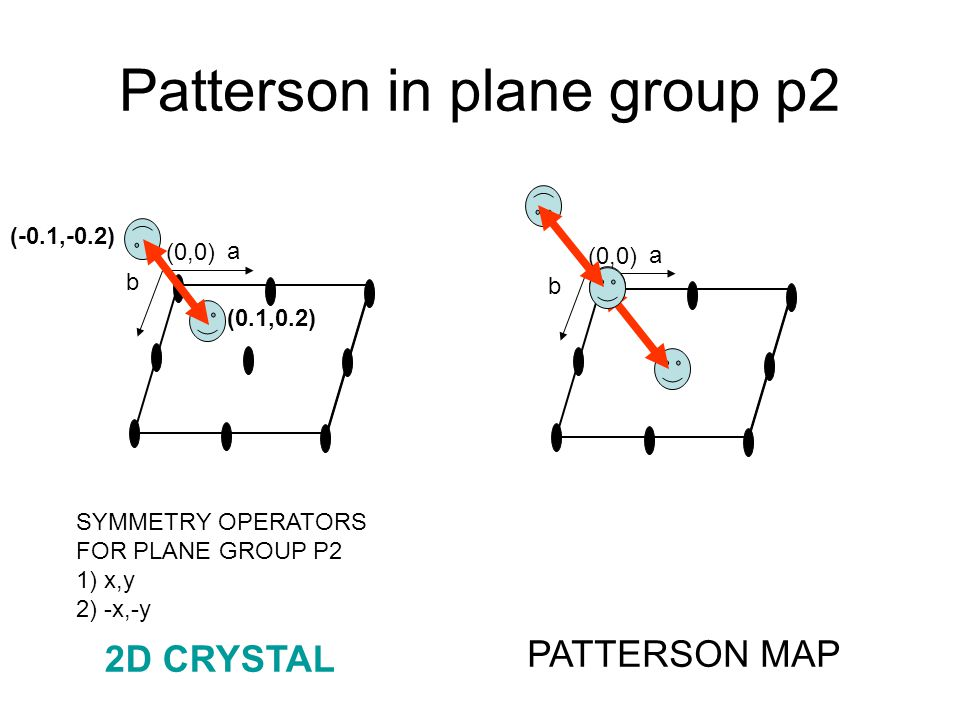 Patterson in plane group p2 (0,0) a b a b (0.1,0.2) (-0.1,-0.2) SYMMETRY OPERATORS FOR PLANE GROUP P2 1) x,y 2) -x,-y PATTERSON MAP 2D CRYSTAL