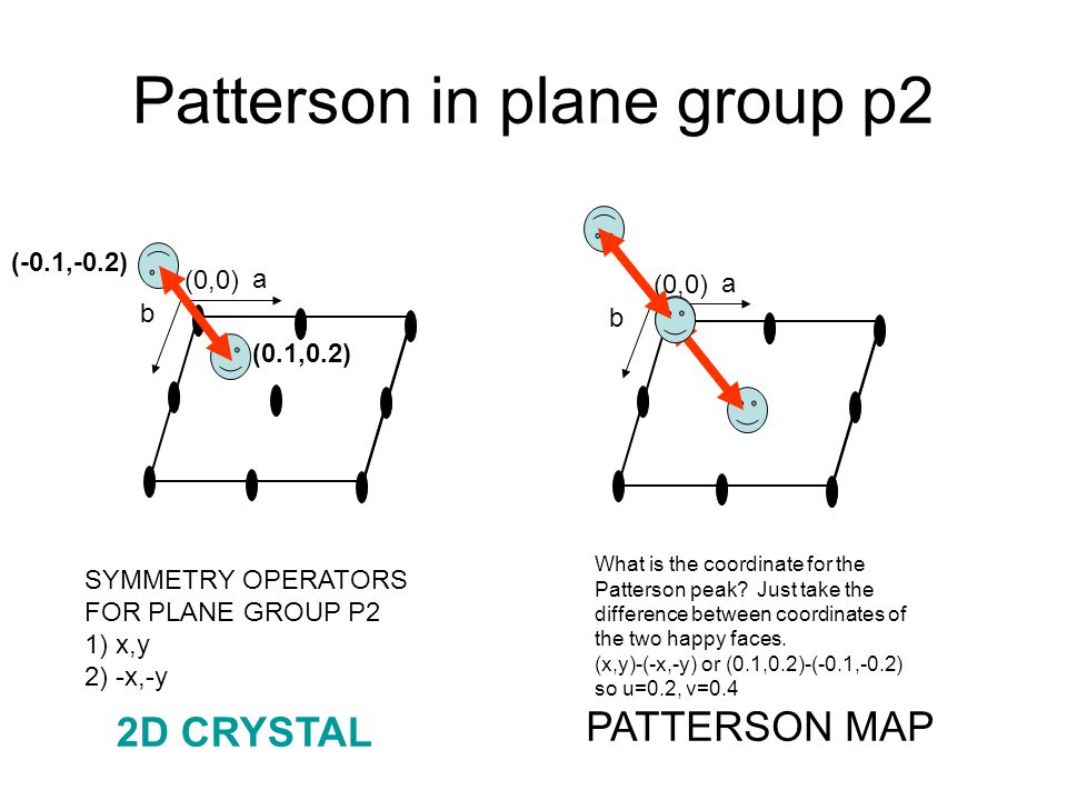 Patterson in plane group p2 (0,0) a b a b (0.1,0.2) (-0.1,-0.2) SYMMETRY OPERATORS FOR PLANE GROUP P2 1) x,y 2) -x,-y PATTERSON MAP 2D CRYSTAL What is