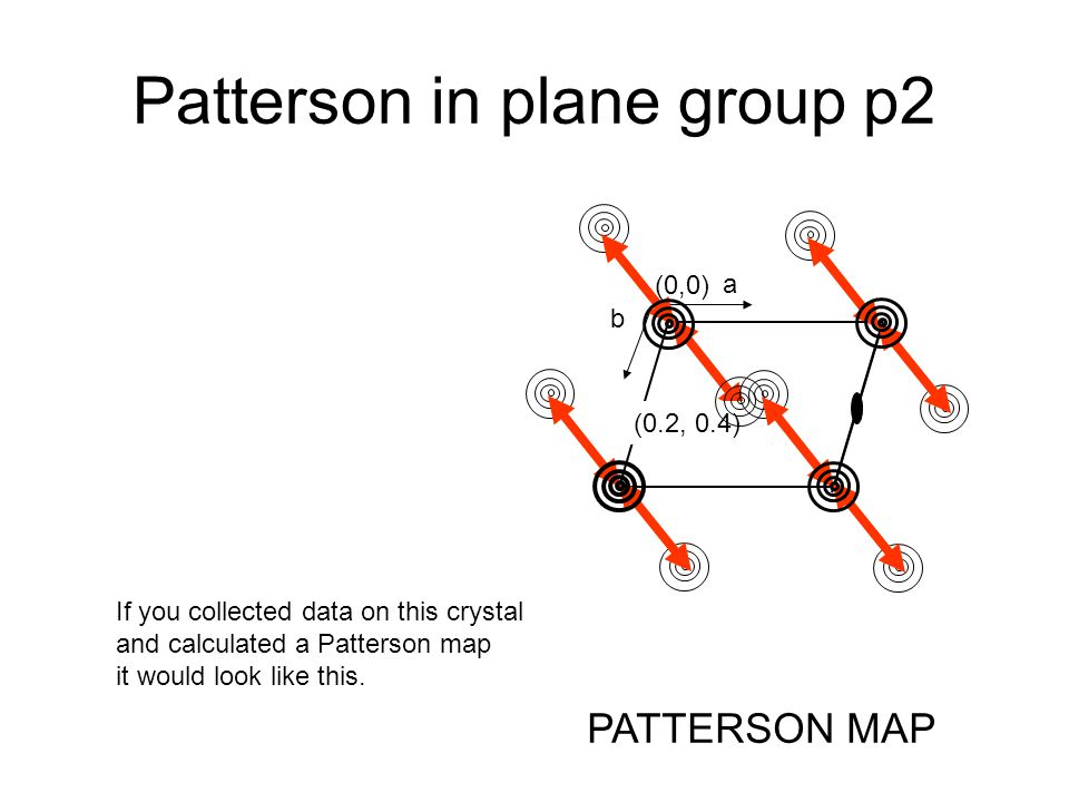 Patterson in plane group p2 a (0,0) b PATTERSON MAP (0.2, 0.4) If you collected data on this crystal and calculated a Patterson map it would look like this.