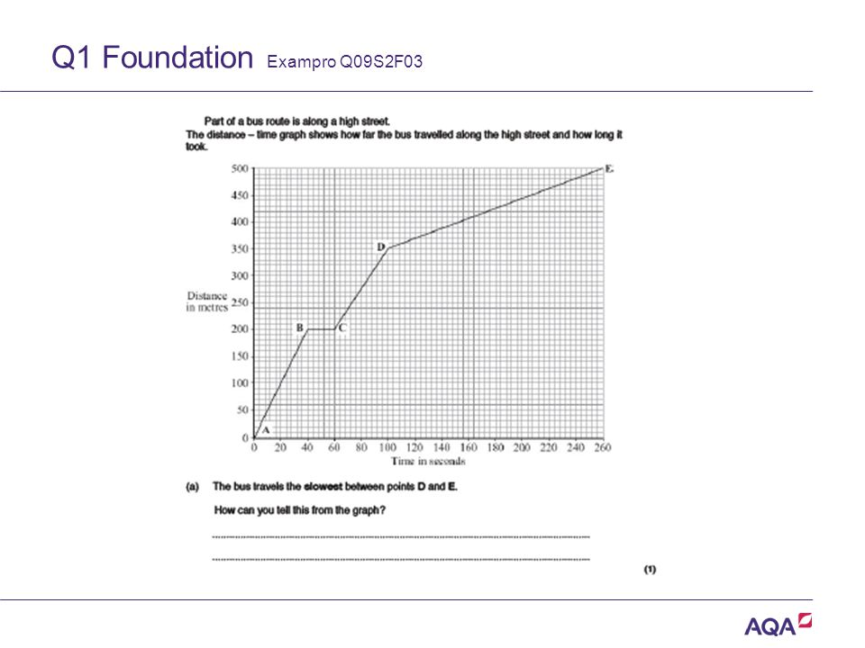 Q1 Foundation Exampro Q09S2F03 Version 2.0 Copyright © AQA and its licensors. All rights reserved.