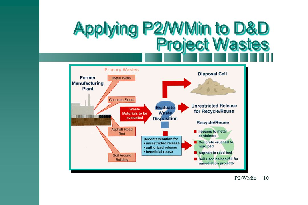 P2/WMin10 Applying P2/WMin to D&D Project Wastes