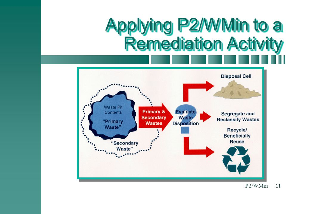 P2/WMin11 Applying P2/WMin to a Remediation Activity