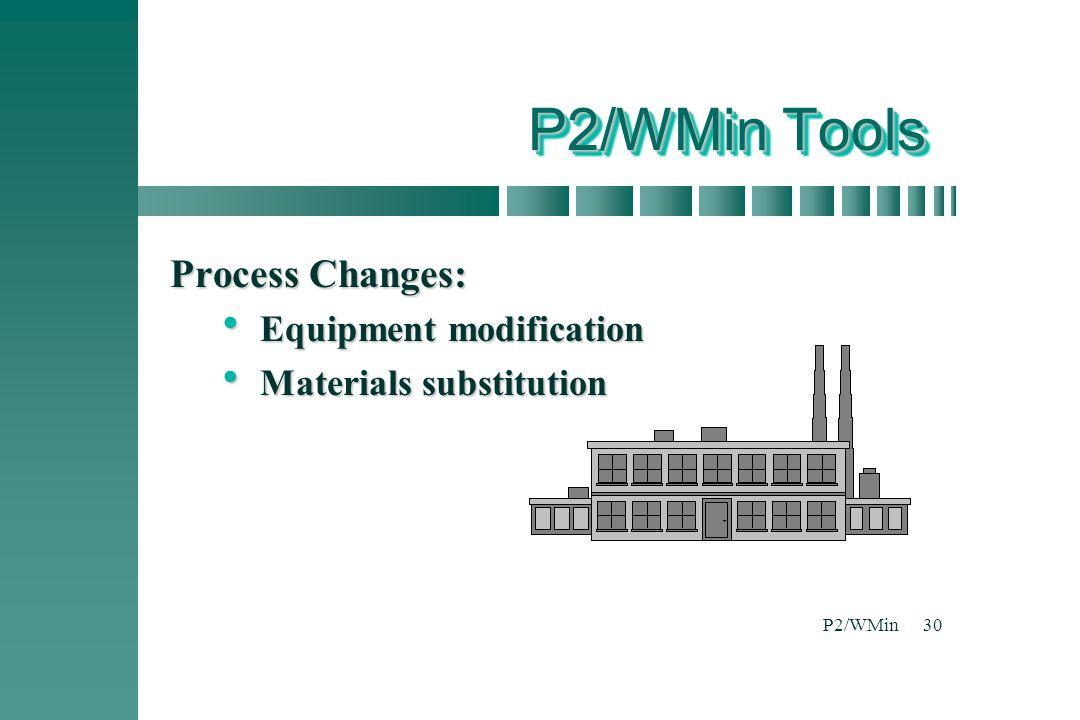 P2/WMin30 P2/WMin Tools Process Changes:  Equipment modification  Materials substitution