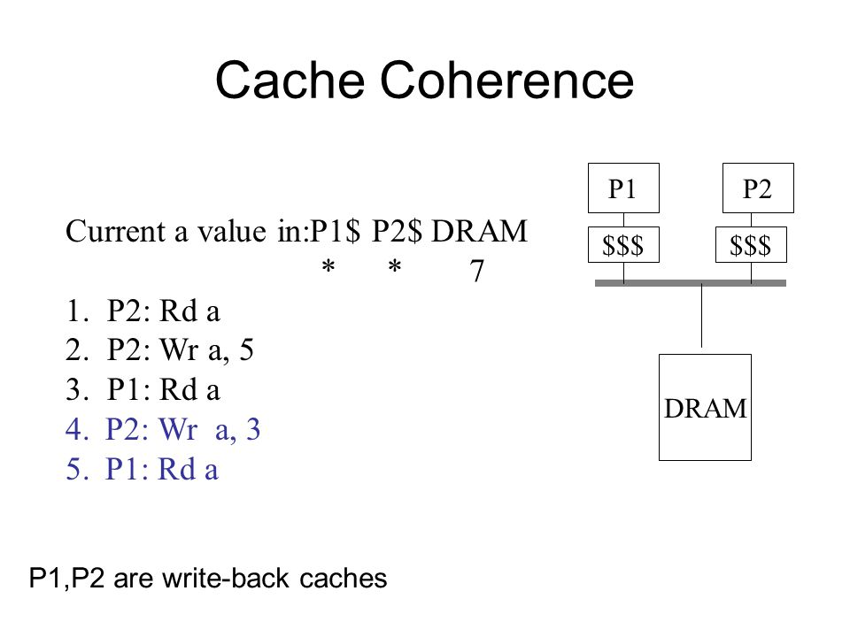 Cache Coherence $$$ P1P2 Current a value in:P1$ P2$ DRAM * * 7 1.