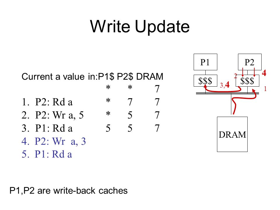 Write Update $$$ P1P2 Current a value in:P1$ P2$ DRAM * * 7 1.