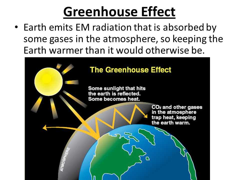 Greenhouse Effect Earth emits EM radiation that is absorbed by some gases in the atmosphere, so keeping the Earth warmer than it would otherwise be.