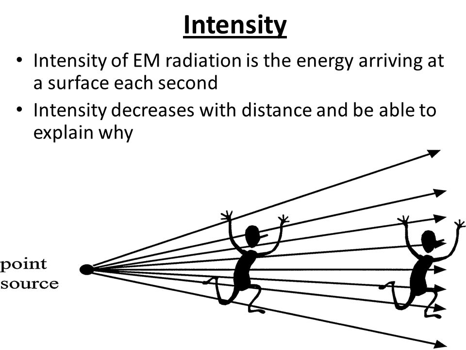 Intensity Intensity of EM radiation is the energy arriving at a surface each second Intensity decreases with distance and be able to explain why