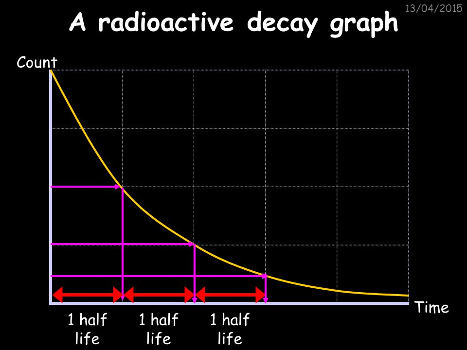 13/04/2015 Half life The decay of radioisotopes can be used to measure the material's age. The HALF-LIFE of an atom is the time taken for HALF of the