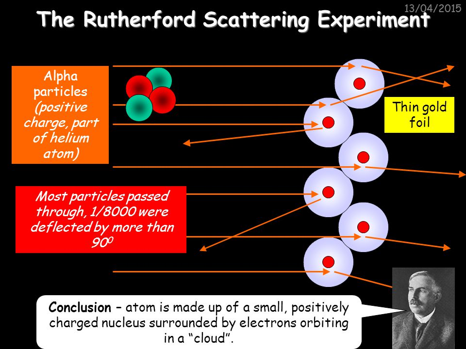 "13/04/2015 Structure of the atom A hundred years ago people thought that the atom looked like a ""plum pudding"" – a sphere of positive charge with nega"