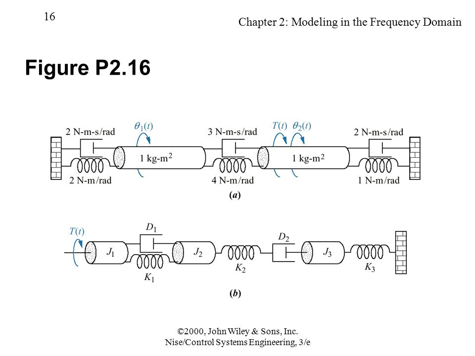 Chapter 2: Modeling in the Frequency Domain 16 ©2000, John Wiley & Sons, Inc. Nise/Control Systems Engineering, 3/e Figure P2.16