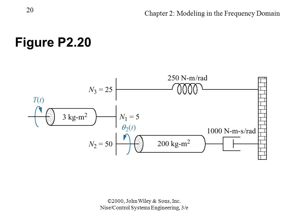 Chapter 2: Modeling in the Frequency Domain 20 ©2000, John Wiley & Sons, Inc. Nise/Control Systems Engineering, 3/e Figure P2.20