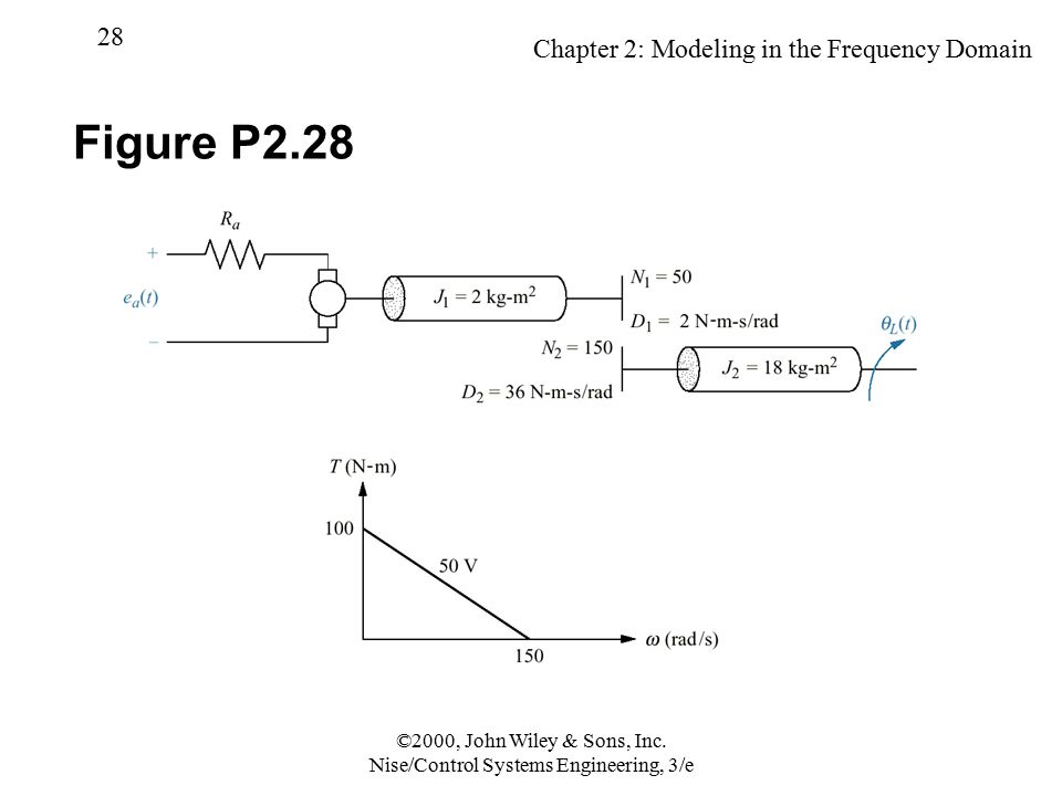 Chapter 2: Modeling in the Frequency Domain 28 ©2000, John Wiley & Sons, Inc. Nise/Control Systems Engineering, 3/e Figure P2.28