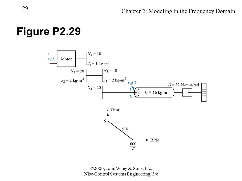 Chapter 2: Modeling in the Frequency Domain 29 ©2000, John Wiley & Sons, Inc. Nise/Control Systems Engineering, 3/e Figure P2.29