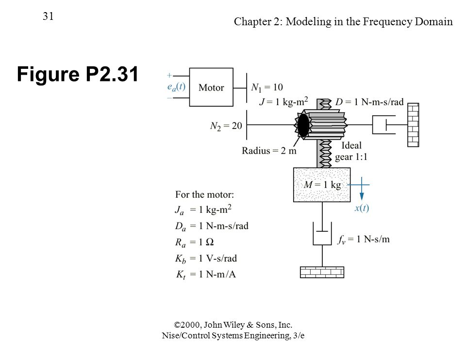 Chapter 2: Modeling in the Frequency Domain 31 ©2000, John Wiley & Sons, Inc. Nise/Control Systems Engineering, 3/e Figure P2.31