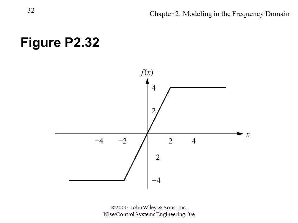 Chapter 2: Modeling in the Frequency Domain 32 ©2000, John Wiley & Sons, Inc. Nise/Control Systems Engineering, 3/e Figure P2.32