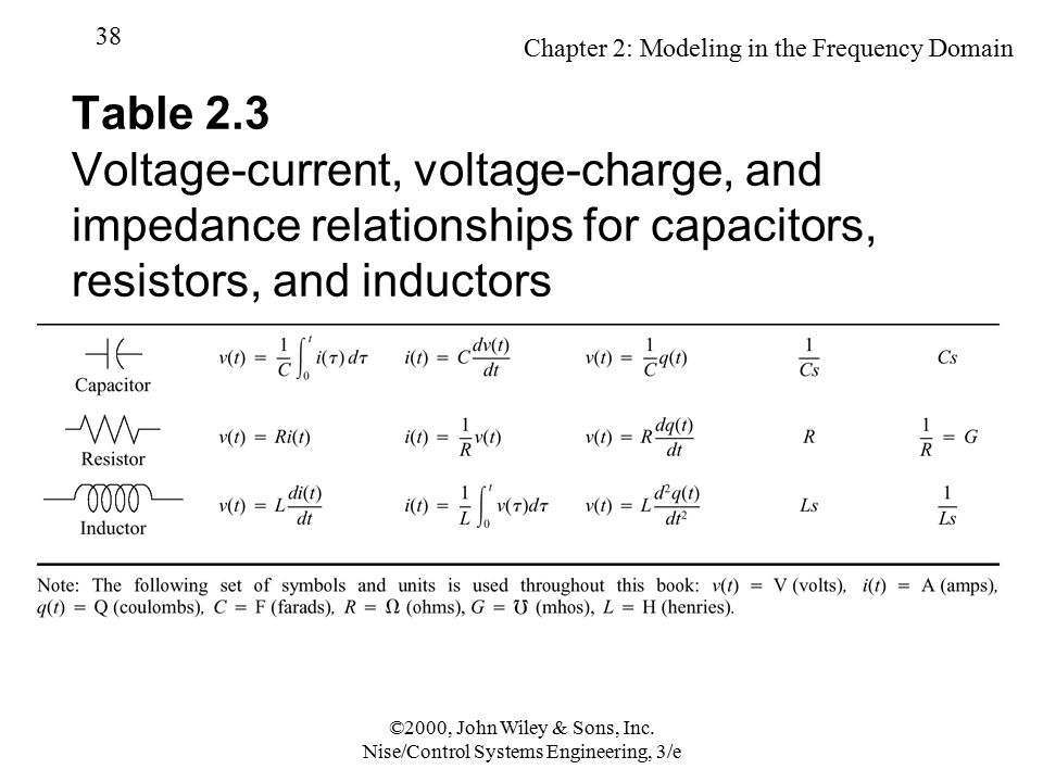 Chapter 2: Modeling in the Frequency Domain 38 ©2000, John Wiley & Sons, Inc. Nise/Control Systems Engineering, 3/e Table 2.3 Voltage-current, voltage
