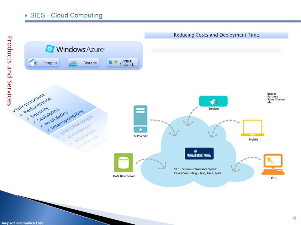 Ampsoft Informática Ltda SIES – Cloud Computing Virtual Network ComputeStorage Reducing Costs and Deployment Time Products and Services