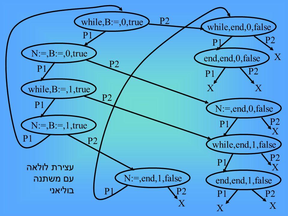while,B:=,0,true while,B:=,1,true N:=,B:=,0,true P1 N:=,B:=,1,true P1 while,end,0,false end,end,0,false P1 N:=,end,0,false P2 while,end,1,false end,end,1,false N:=,end,1,false P1 X X P2 X X X X X X עצירת לולאה עם משתנה בוליאני