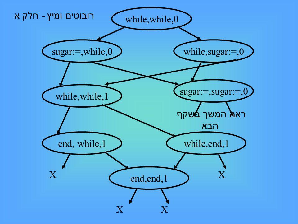 while,while,0 sugar:=,while,0while,sugar:=,0 while,while,1 sugar:=,sugar:=,0 end, while,1while,end,1 end,end,1 X ראה המשך בשקף הבא XXX רובוטים ומיץ - חלק א