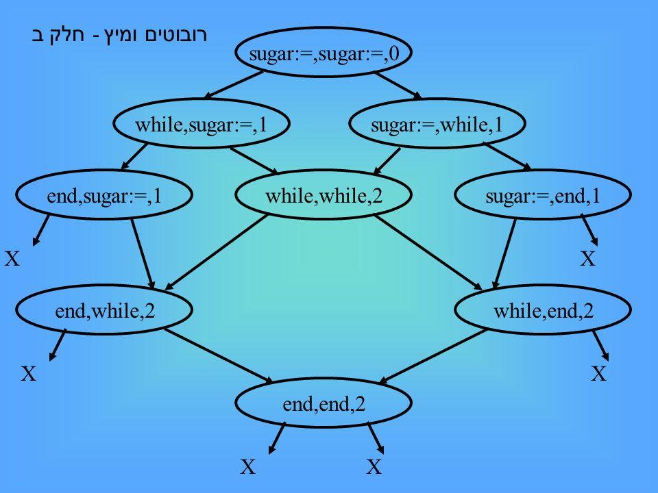 sugar:=,sugar:=,0 while,sugar:=,1sugar:=,while,1 while,while,2 end,while,2while,end,2 end,end,2 end,sugar:=,1sugar:=,end,1 XXXXXX רובוטים ומיץ - חלק ב