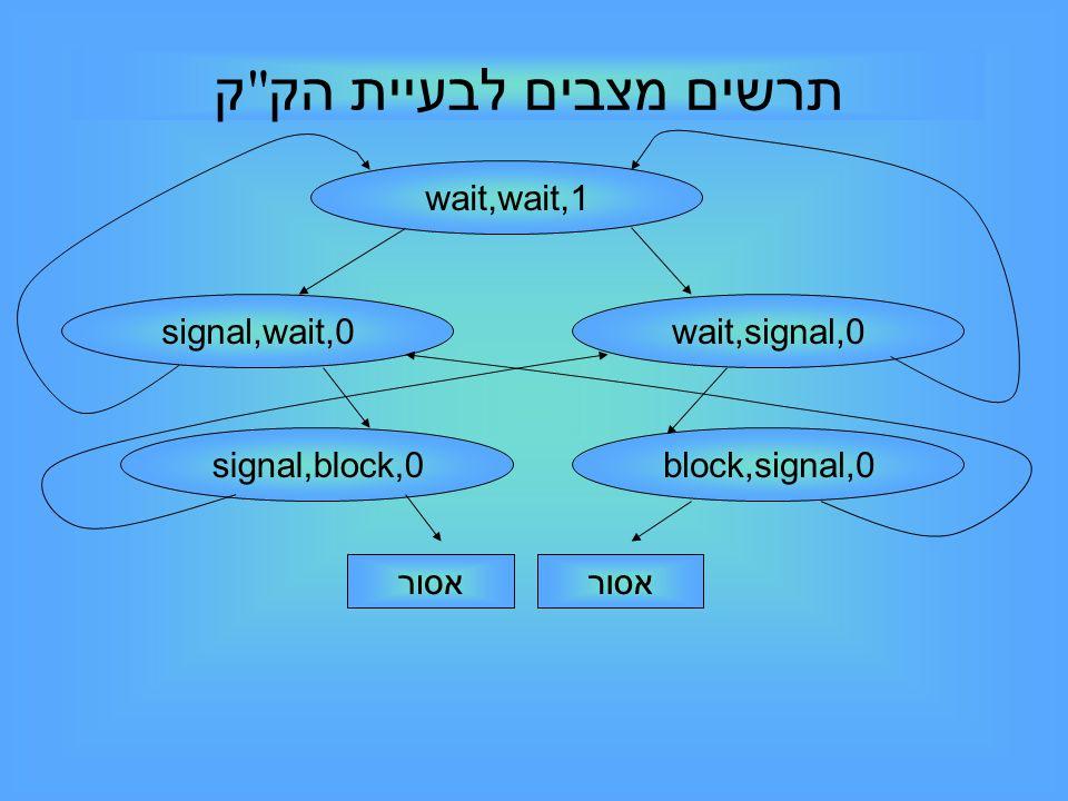 wait,wait,1 signal,wait,0wait,signal,0 signal,block,0block,signal,0 אסור תרשים מצבים לבעיית הק